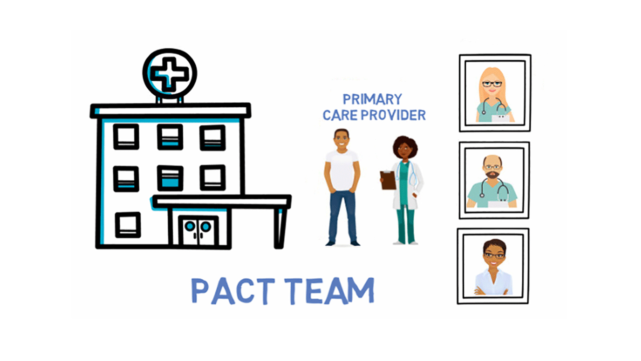 Thumbnail illustration of PACT Team